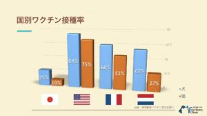 犬猫混合ワクチン日本国内普及率